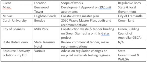 Waste Management Planning Services | Instant Waste Management